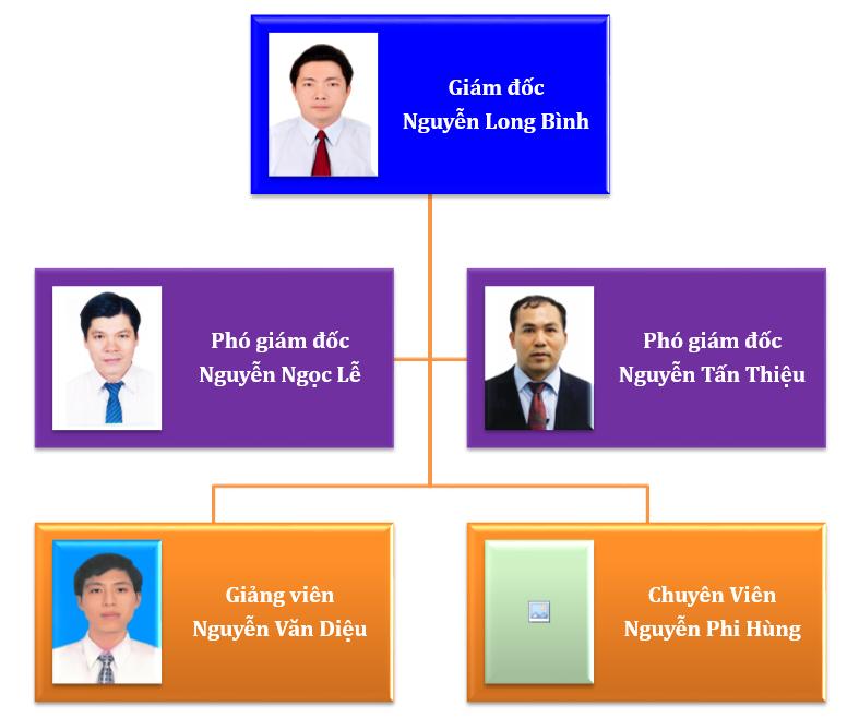 Cơ cấu tổ chức Trung tâm phát triển nguồn nhân lực - Giới thiệu việc làm